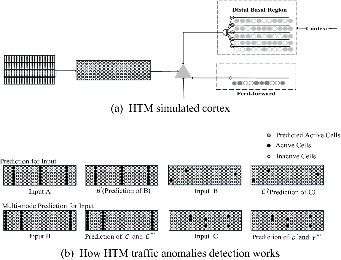 HTMTAD: A Model to Detect Anomalies of CDN Traffic Based on