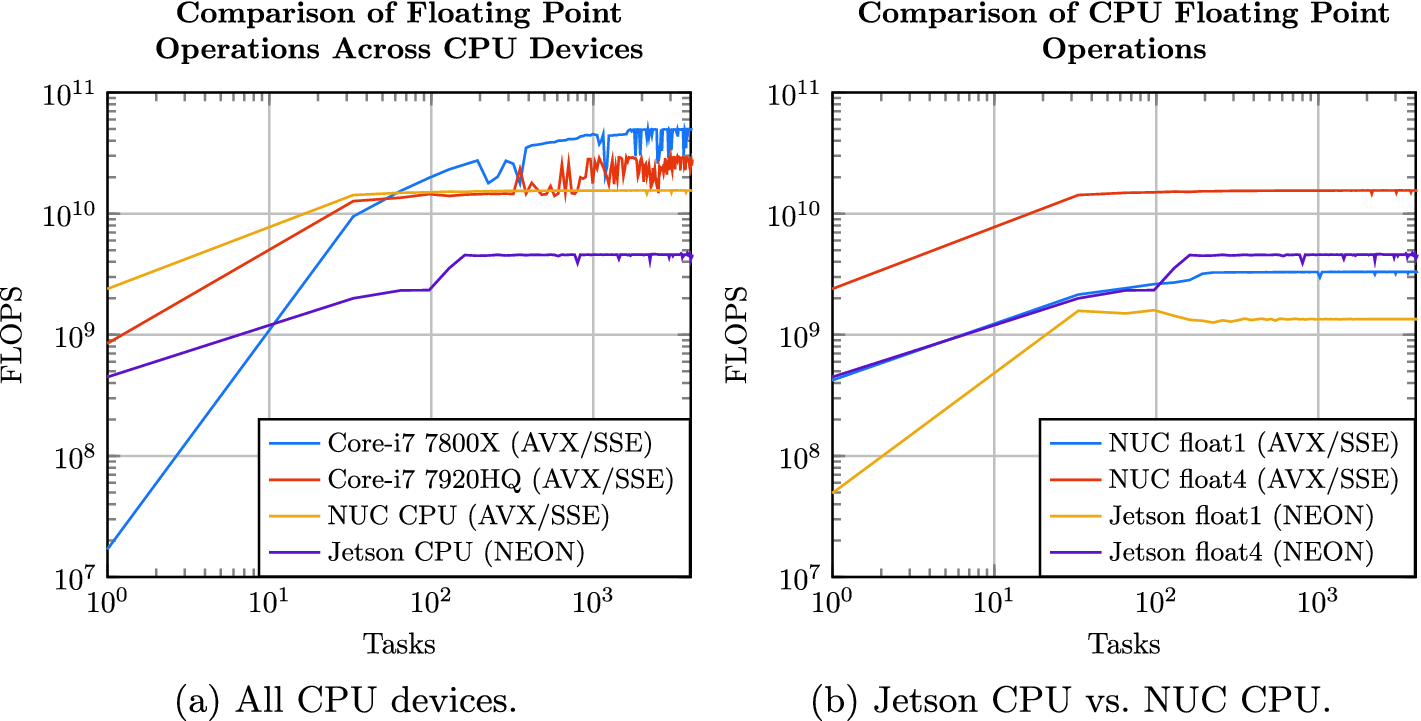 Comparing Computing Platforms for Deep Learning on a