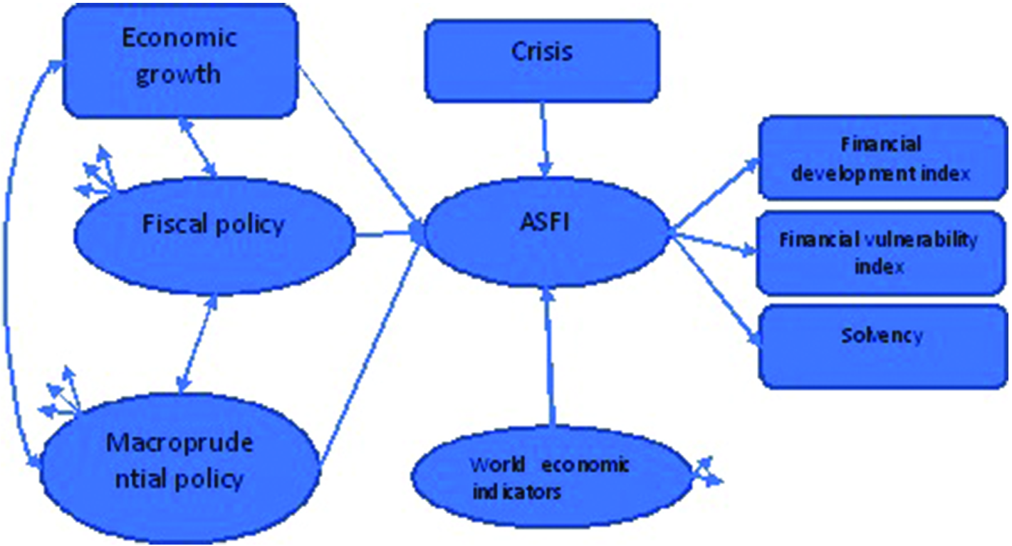 The Interaction Between Fiscal Policy, Macroprudential