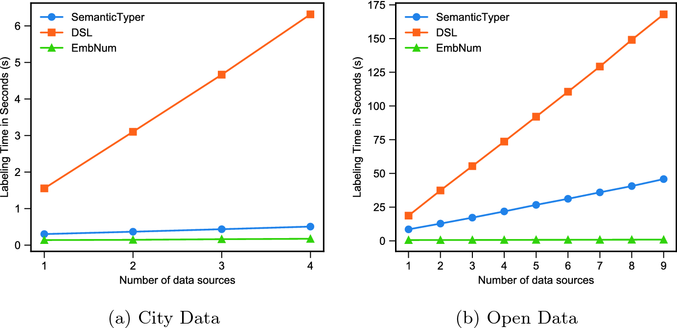 EmbNum: Semantic Labeling for Numerical Values with Deep Metric