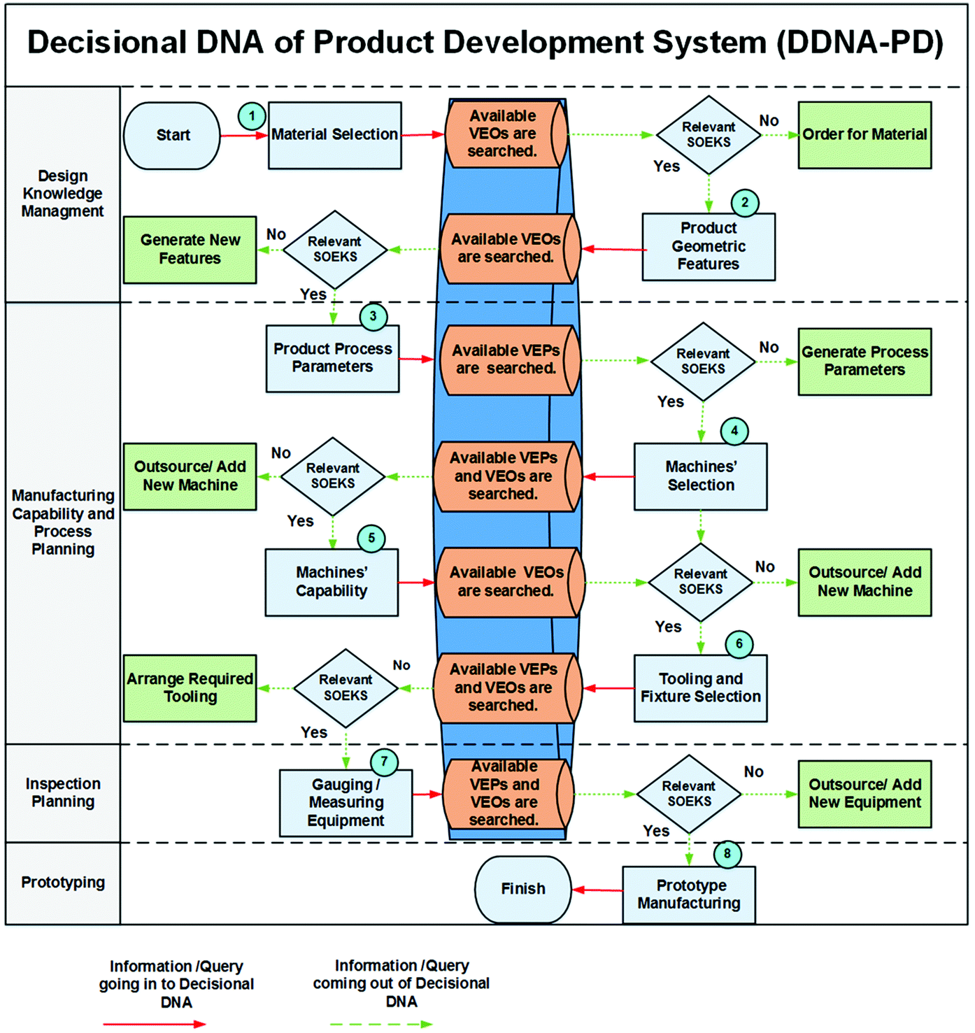 Experience Based Decisional DNA (DDNA) to Support