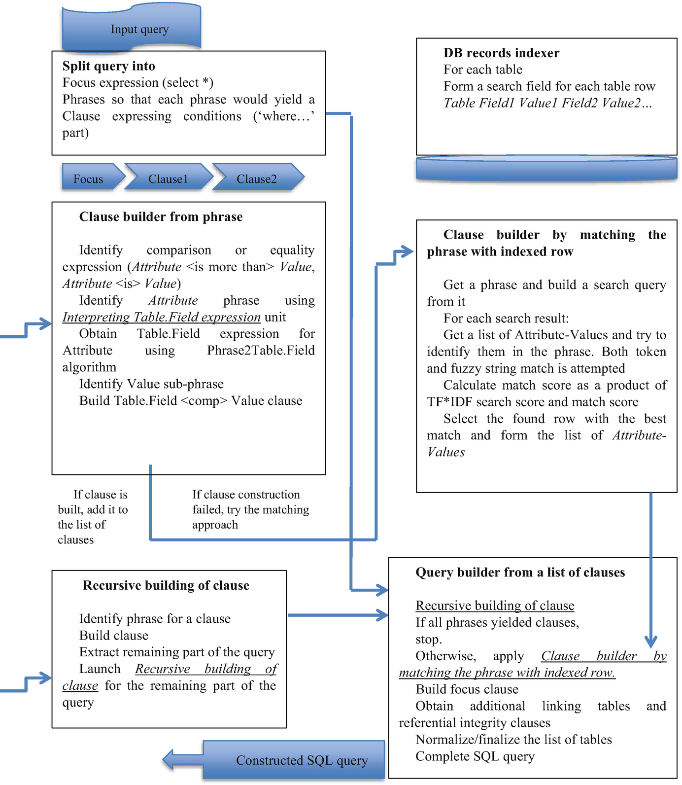 Developing Conversational Natural Language Interface to a