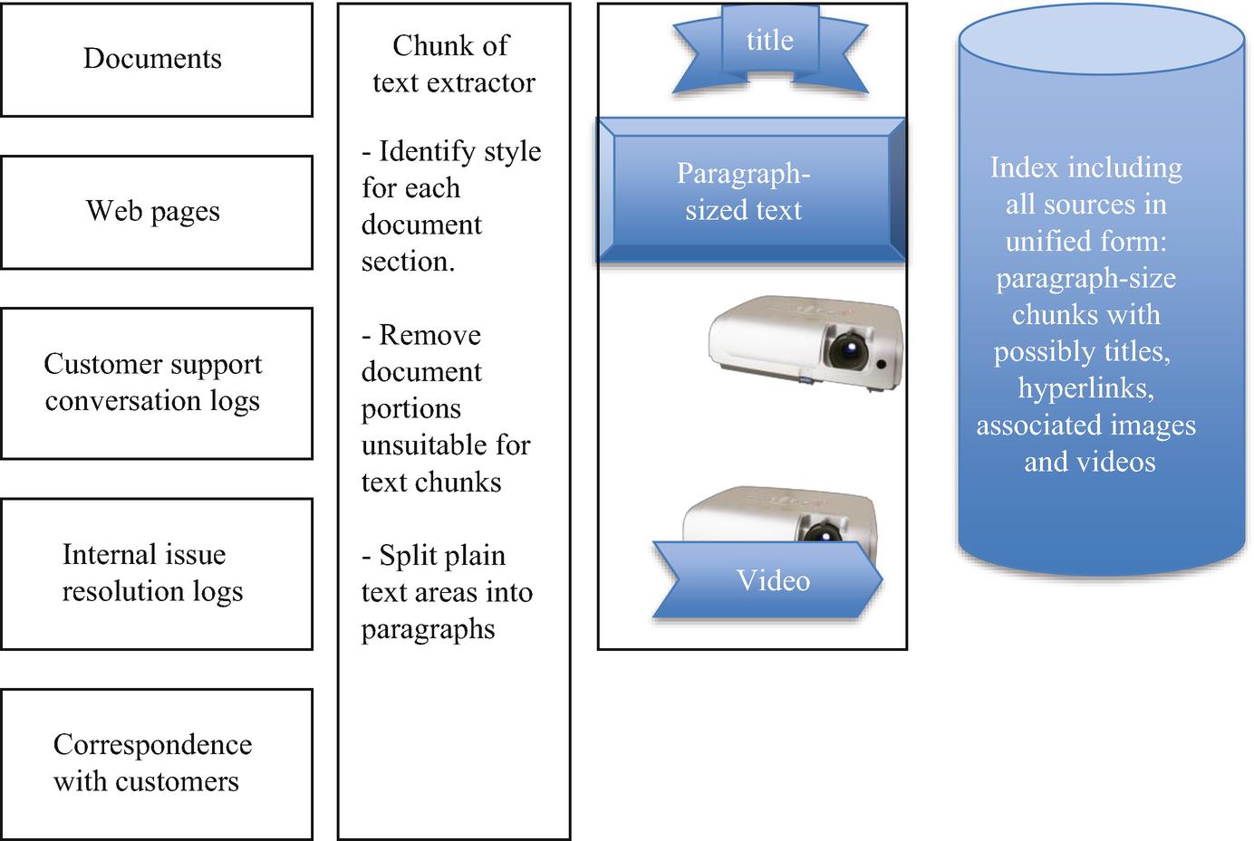 A Content Management System for Chatbots | SpringerLink
