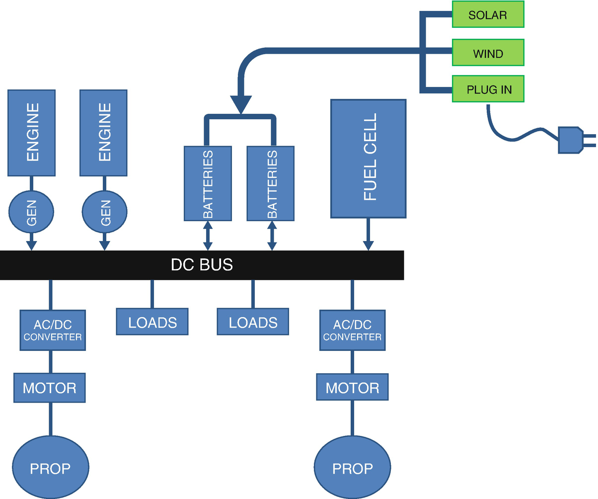 Green Ship Technologies | SpringerLink