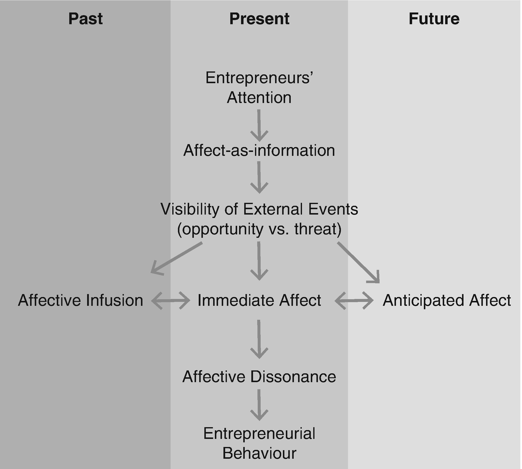 Entrepreneurial Cognition and Behaviour: The Antecedent Role