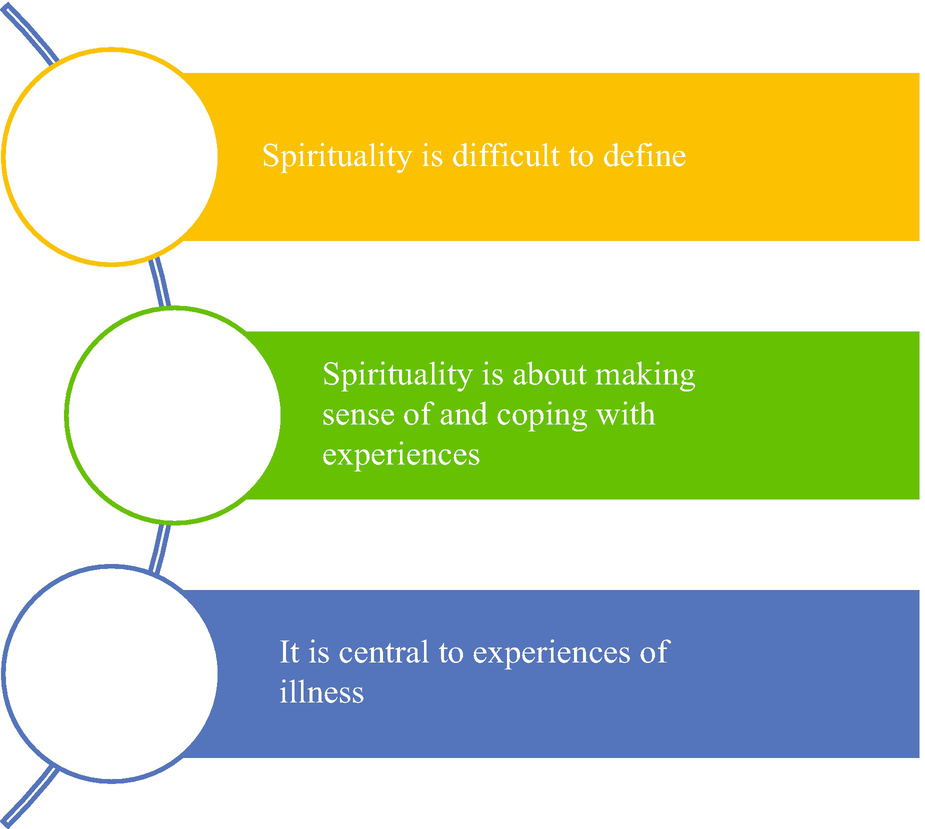 What Is Spirituality? | SpringerLink
