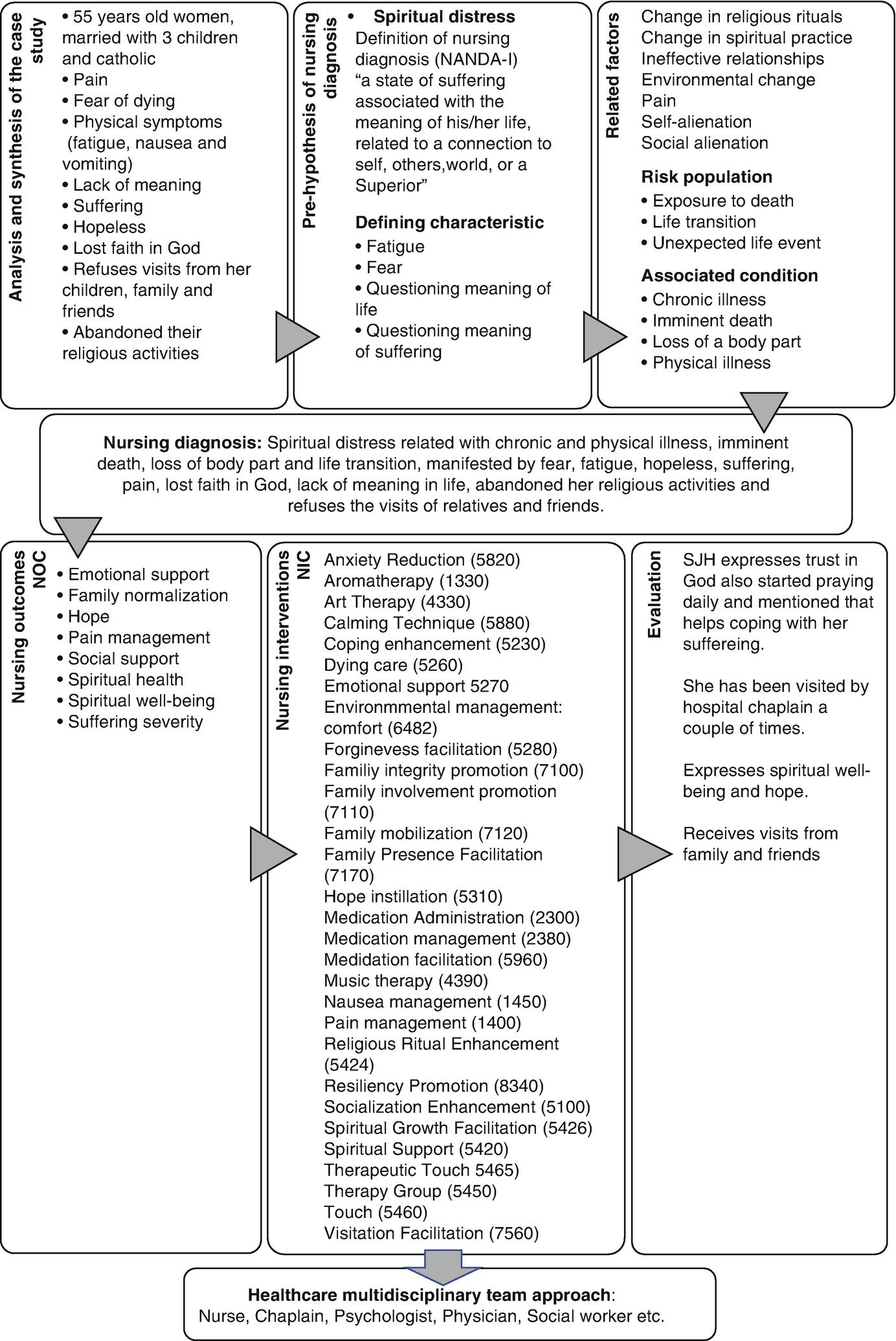 The Role of the Nurse in Providing Spiritual Care: A Case Study