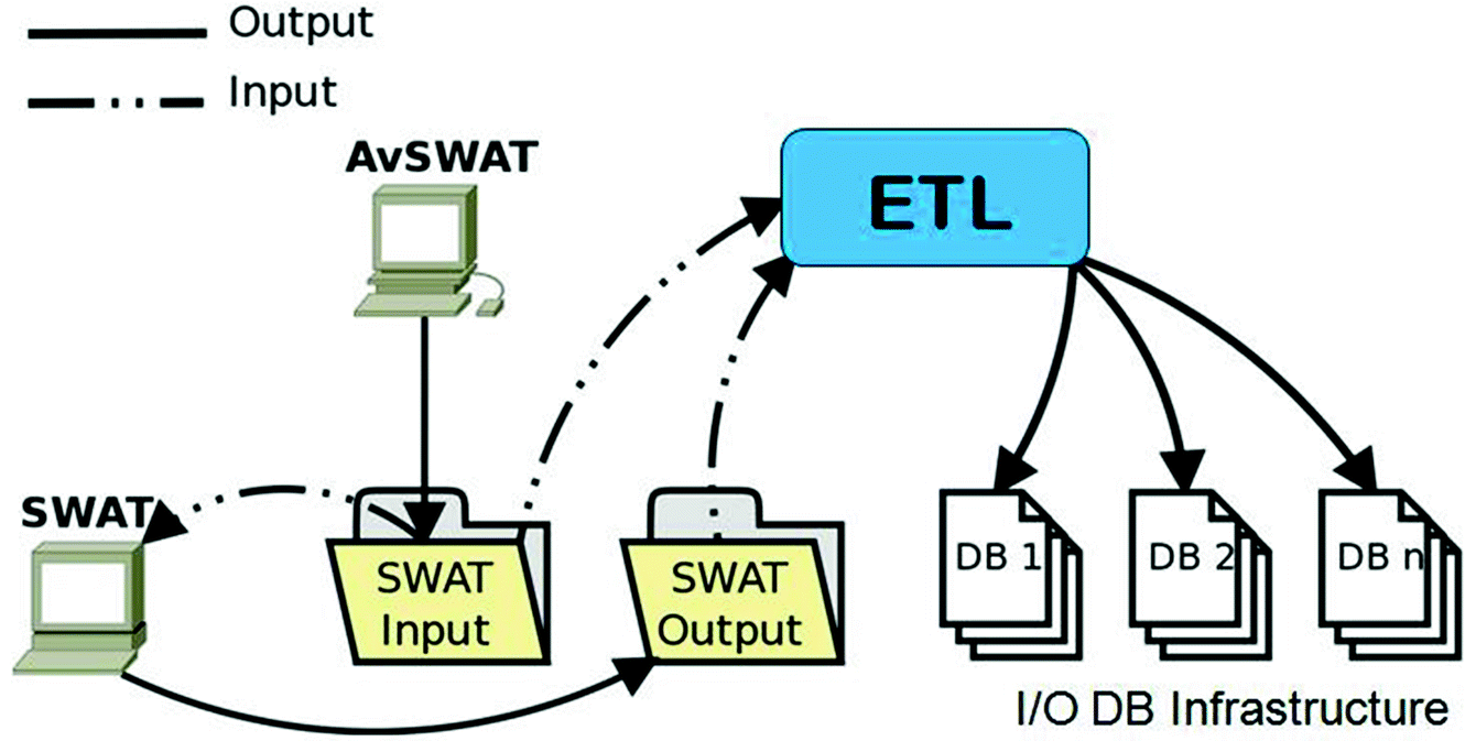 A Modeling Infrastructure Based on SWAT for the Assessment
