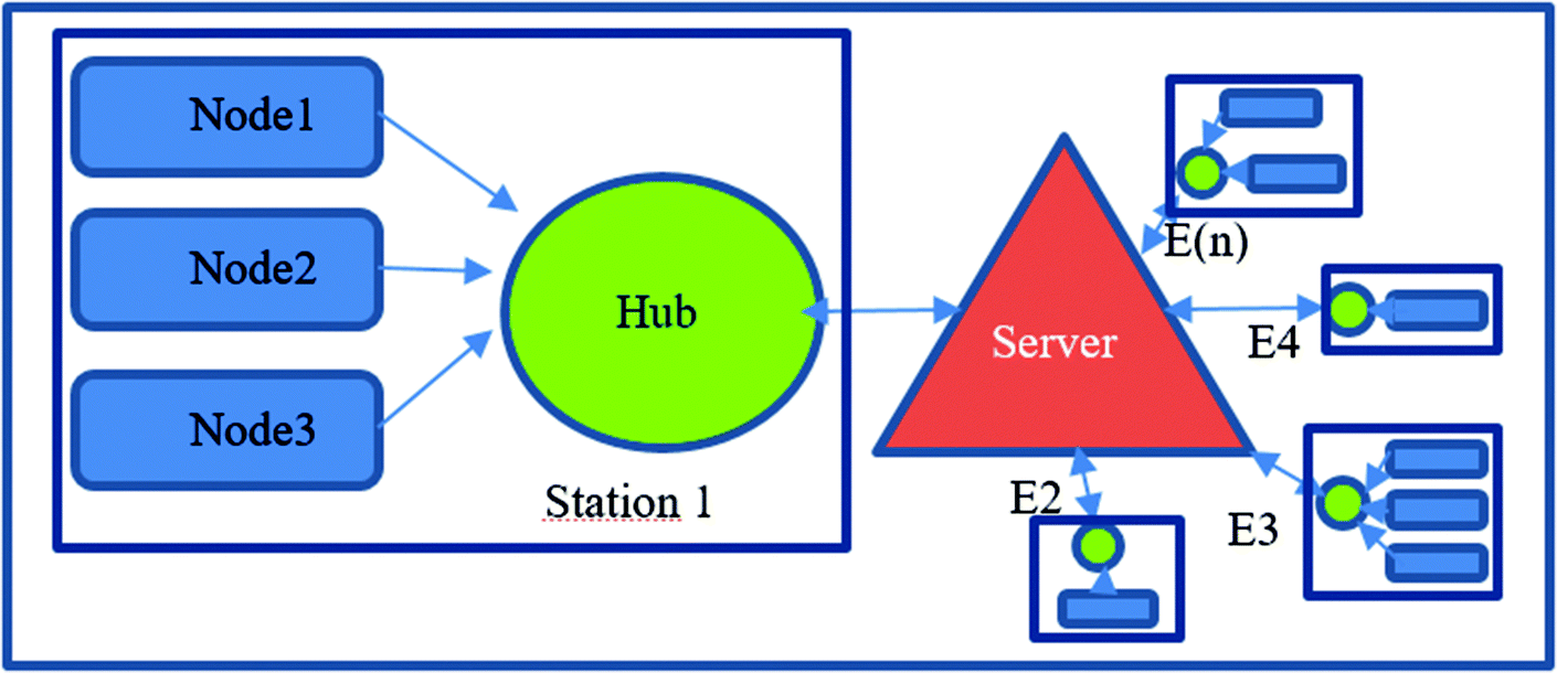 IoT Network Applied to Agriculture: Monitoring Stations for