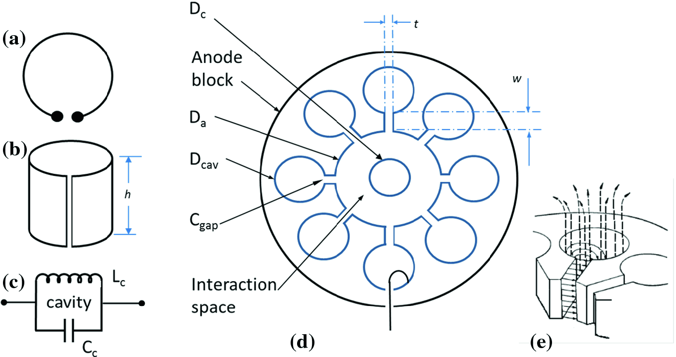 Magnetron Modes and the Chimera State   SpringerLink