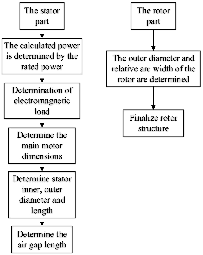 Design Analysis and Control Research of Vehicle Switched