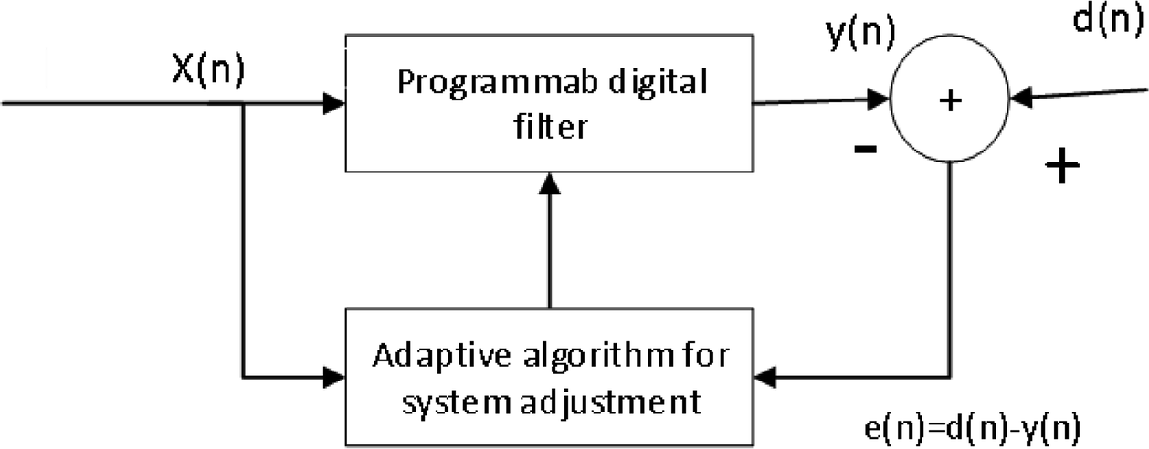 Research on Optimization of LMS Frequency Estimation Based