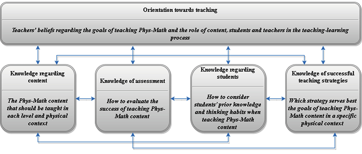 Taking the Phys-Math Interplay from Research into Practice