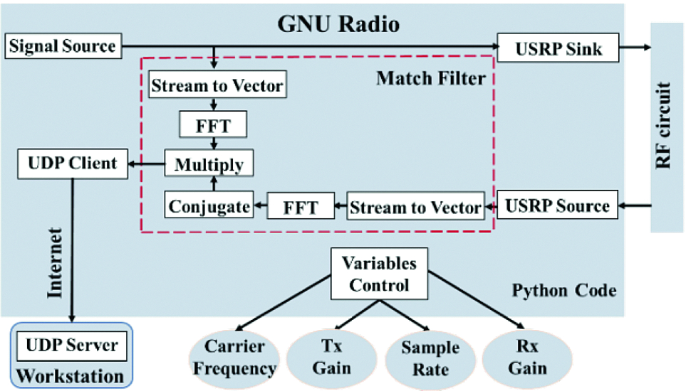 Embedded Software-Define Radio for Wearable Microware