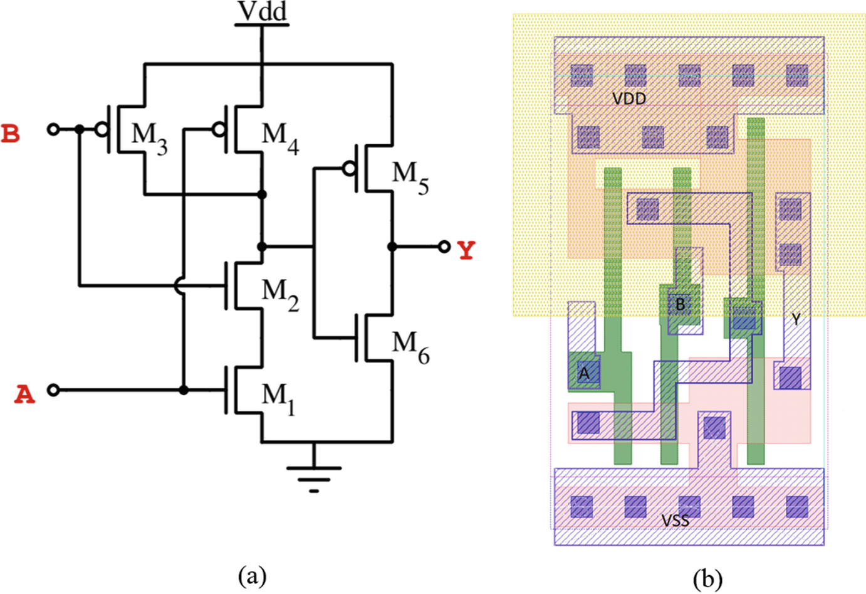 Development of a Hardened 150 nm Standard Cell Library | SpringerLink