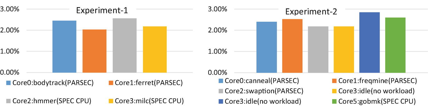 Multicore Power and Thermal Proxies Using Least-Angle