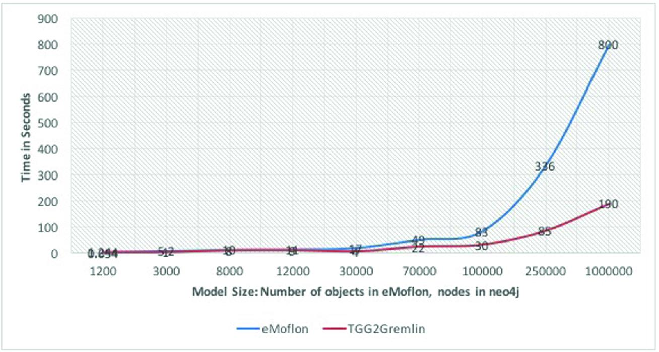 Model Based Development of Data Integration in Graph