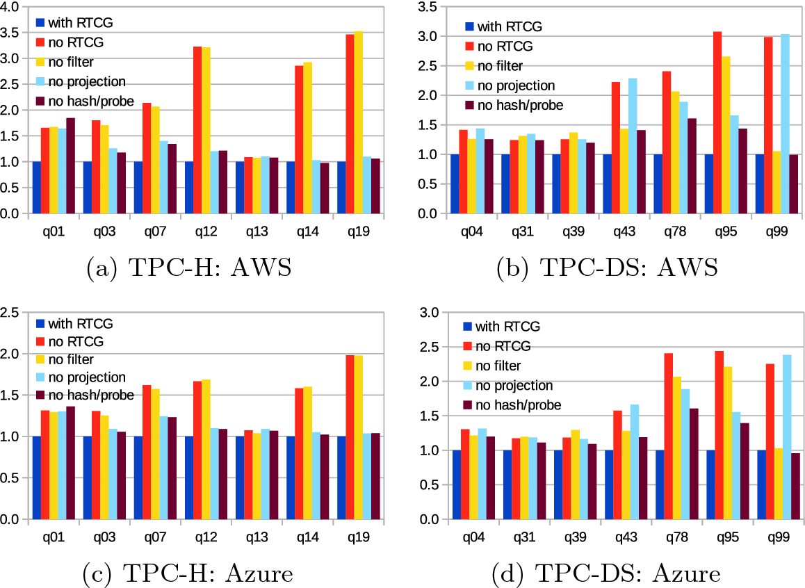 MPP SQL Query Optimization with RTCG | SpringerLink