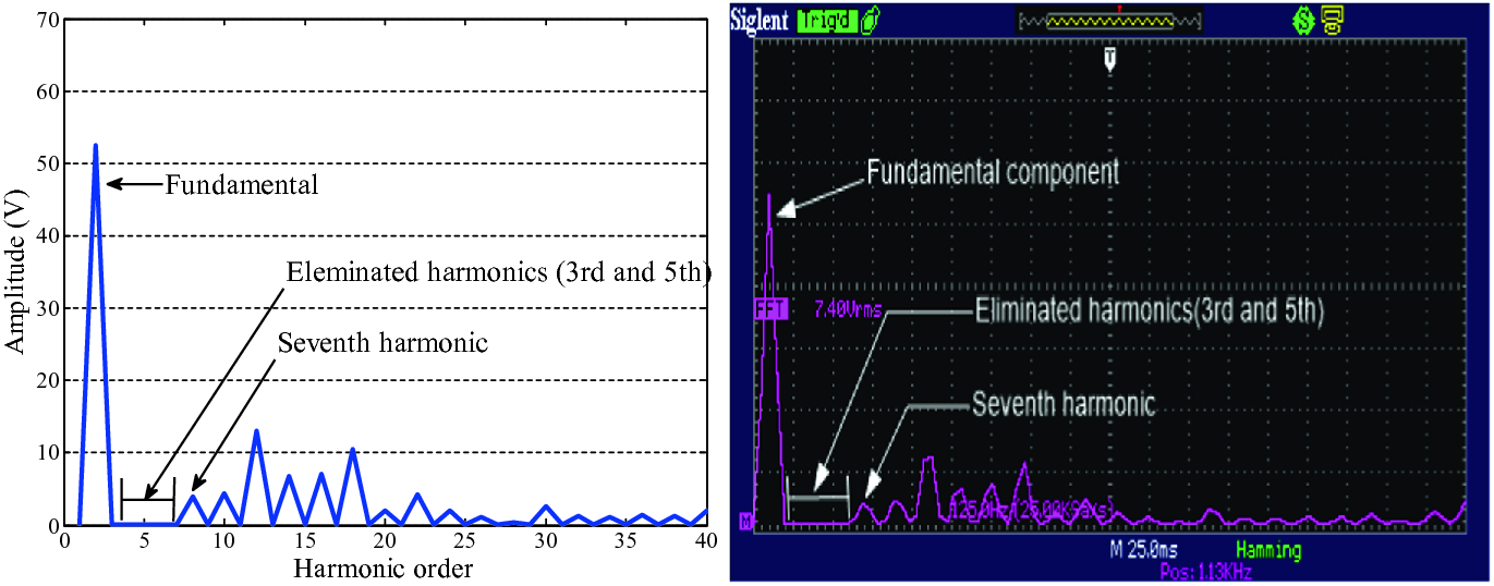 Validation of Three Level Solar Inverter Based on Tabu Search