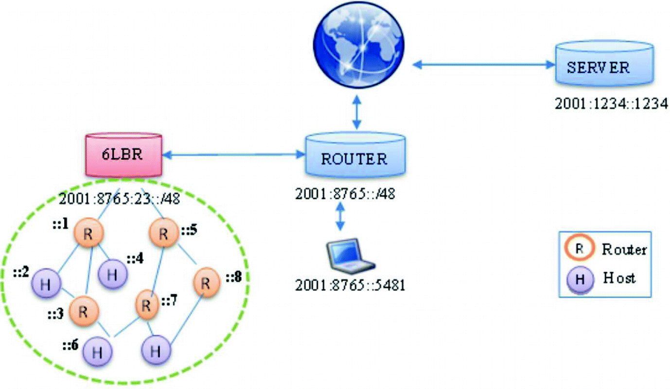 Security Mechanisms for 6LoWPAN Network in Context of Internet of