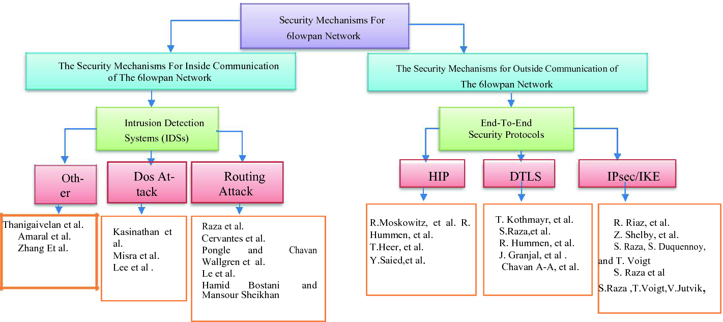 Security Mechanisms for 6LoWPAN Network in Context of