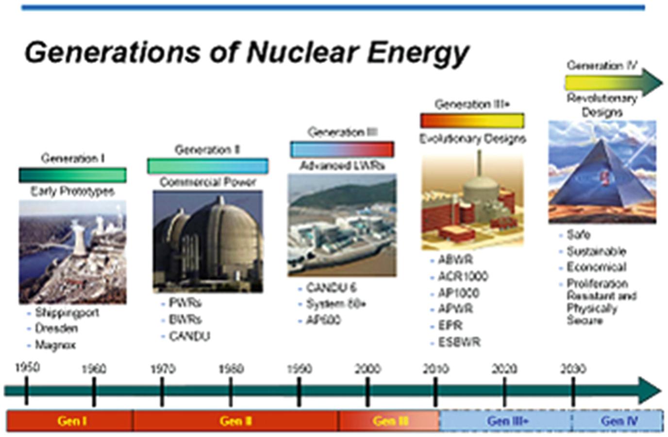 Small Modular Reactors and Innovative Efficient Enhancement