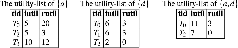 High utility itemset mining bitcoins bezahlen mit bitcoins definition