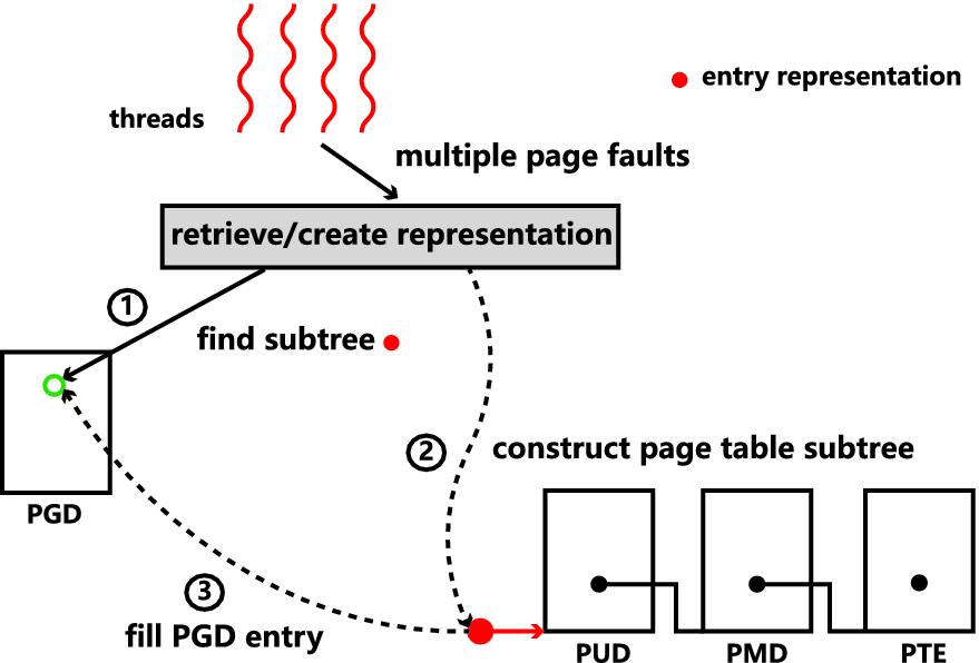 MedusaVM: Decentralizing Virtual Memory System for Multithreaded