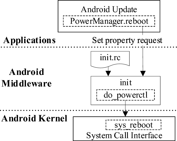Maintaining Root via Custom Android Kernel Across Over-The