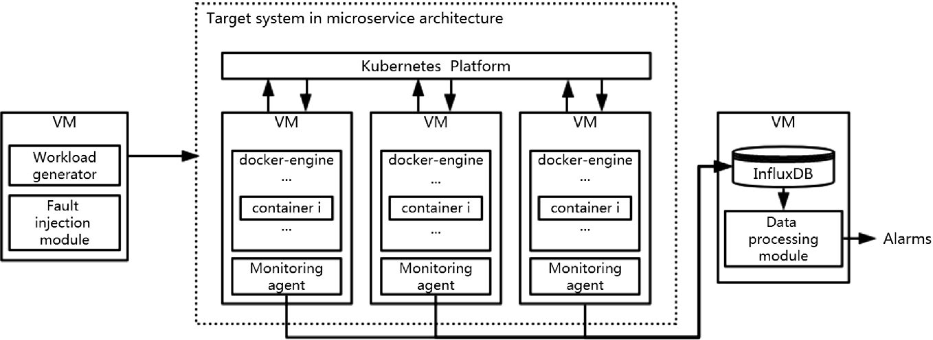 Anomaly Detection and Diagnosis for Container-Based