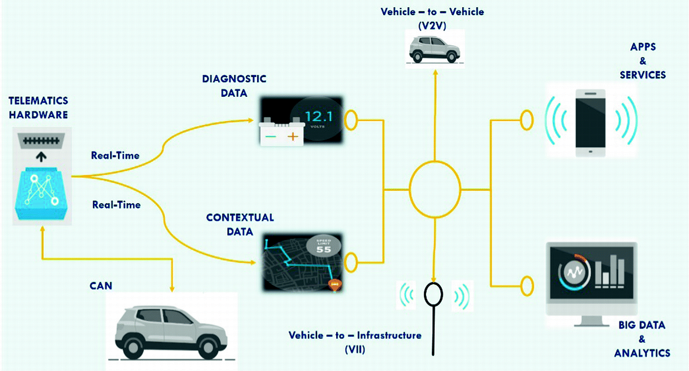 Improved Latency of CAN Vehicle Data Extraction Method | SpringerLink