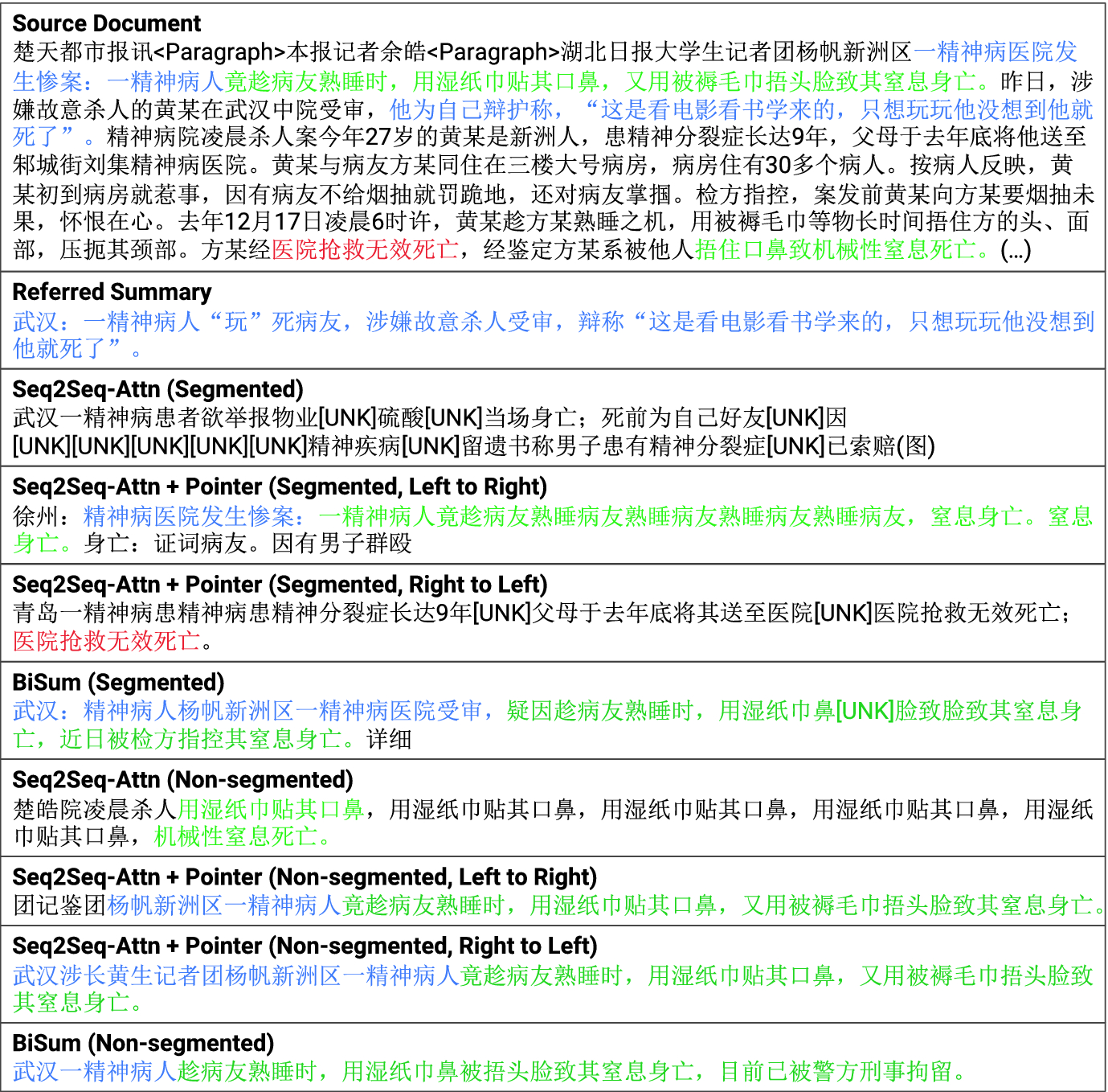 Abstractive Document Summarization via Bidirectional Decoder