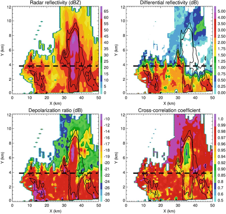 Polarimetric Characteristics of Deep Convective Storms