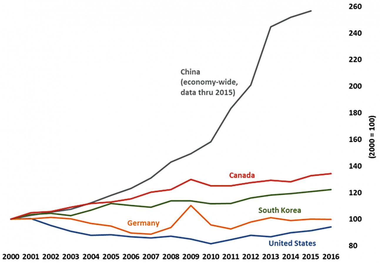 The Dark Side of Globalised Production: Economic 'Rebalancing' in