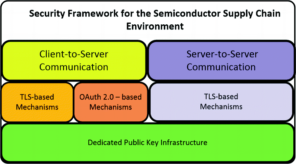 Security Framework for the Semiconductor Supply Chain