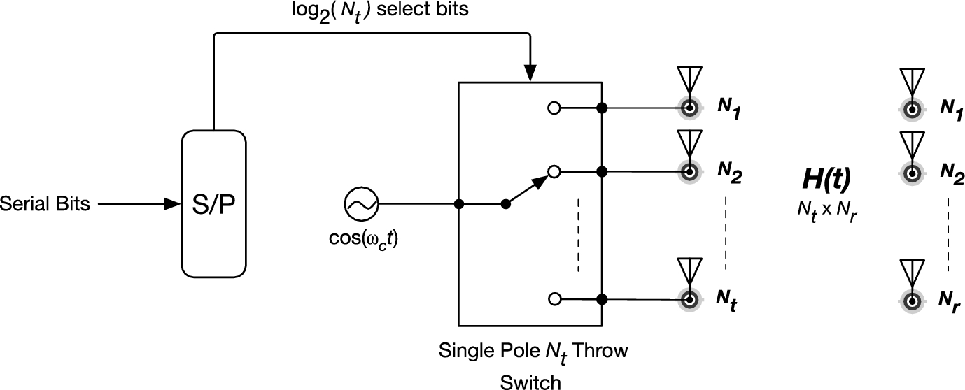 Hardware Implementation of Space Shift Keying on a Xilinx Zynq
