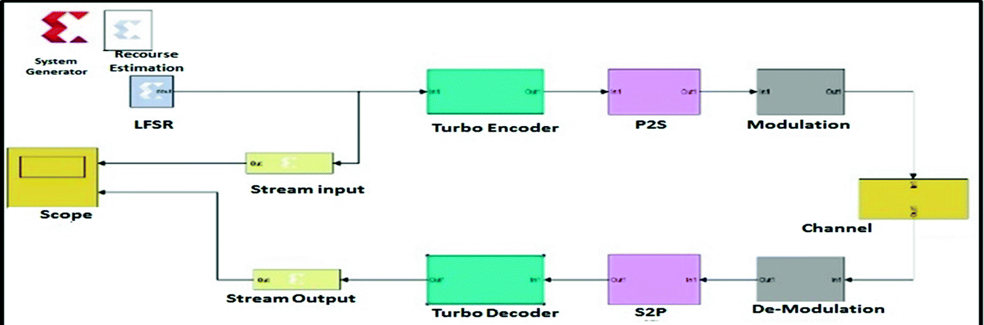 Implementation of Turbo Code Based Xilinx System Generator