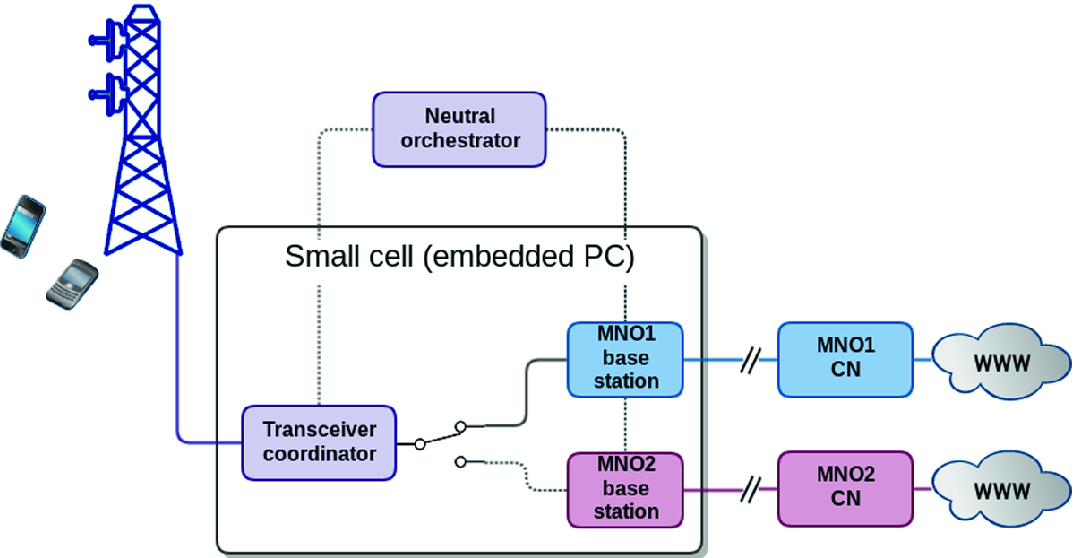 A Practical Approach for Small Cell Sharing Using a Time