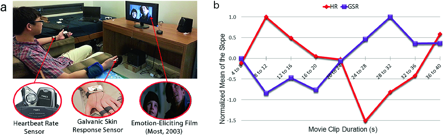 Wearable Sensors Aim To Capture Autism >> Social Robots And Wearable Sensors For Mitigating Meltdowns In