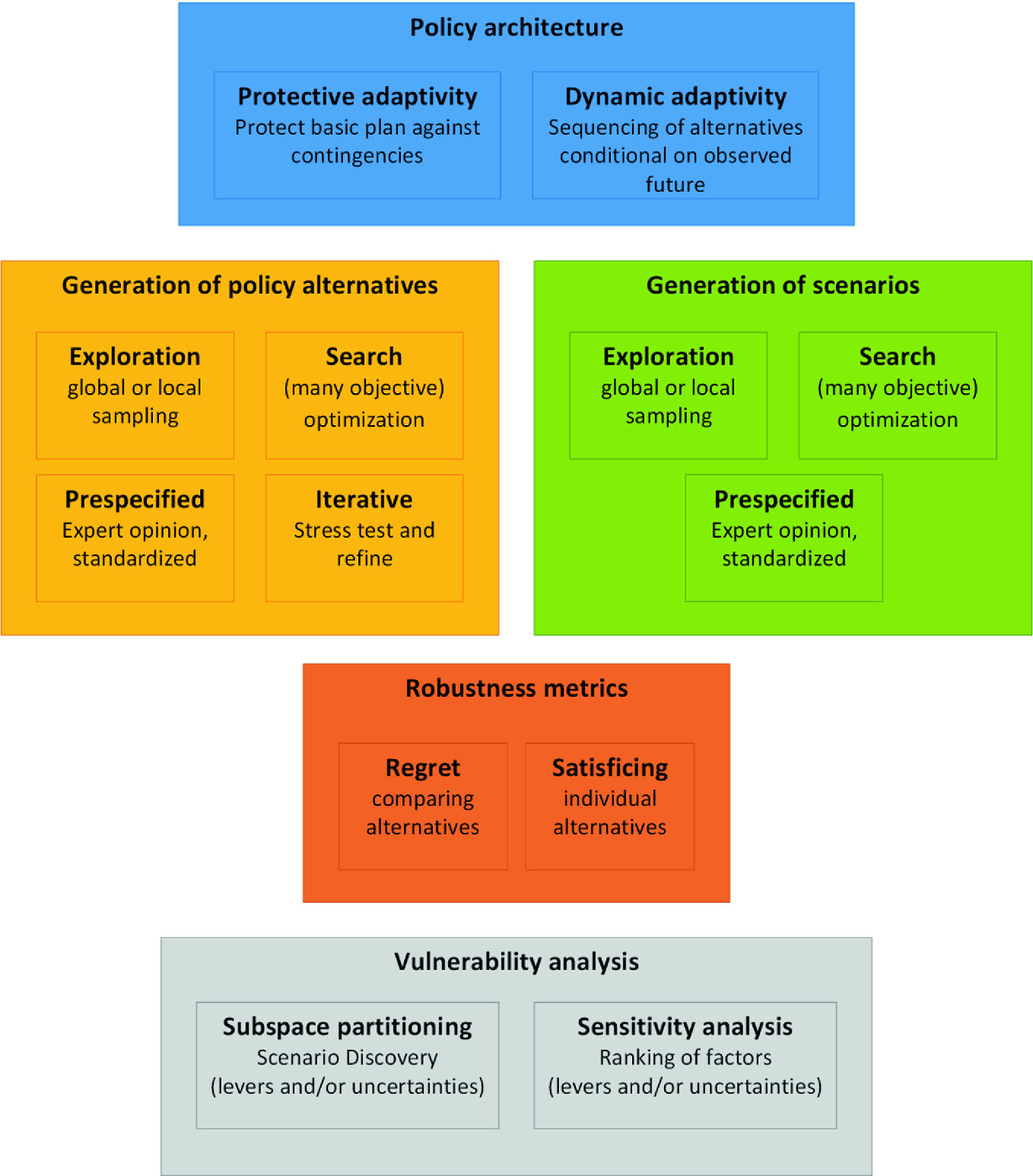 Supporting Dmdu A Taxonomy Of Approaches And Tools