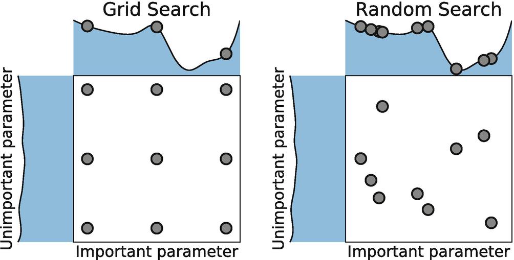 Hyperparameter Optimization | SpringerLink