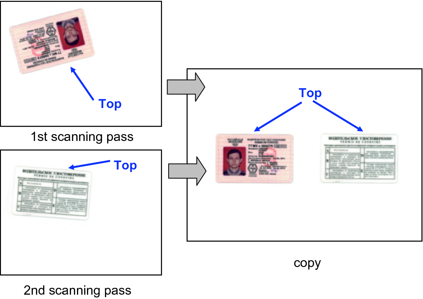 Memory-Efficient Algorithm for Copying Two-Sided Cards