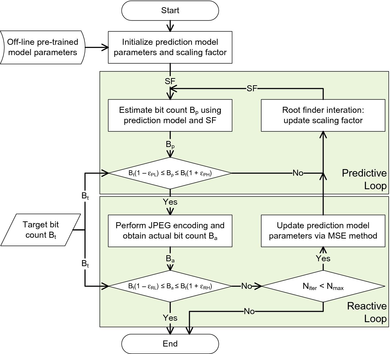 Fast Control of JPEG Compression Rate   SpringerLink