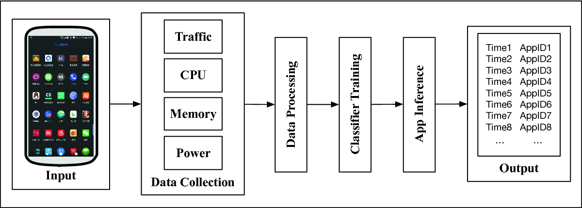 TrCMP: An App Usage Inference Method for Mobile Service Enhancement
