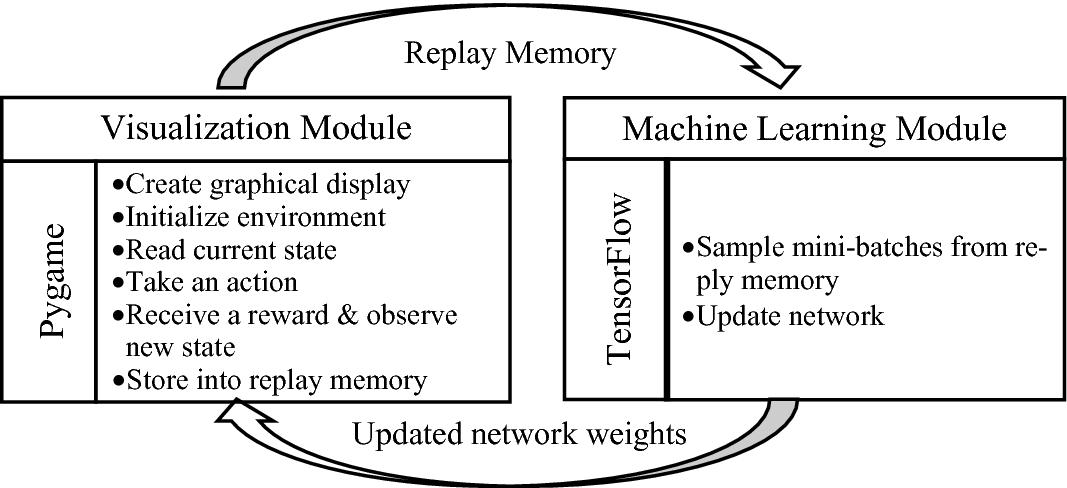 Design of Transfer Reinforcement Learning Mechanisms for Autonomous