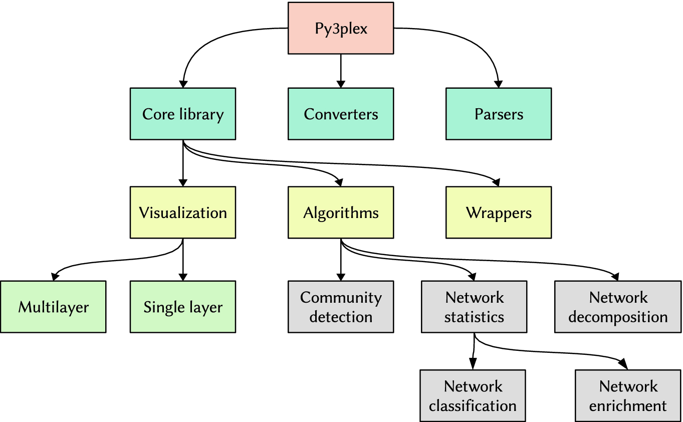 Py3plex: A Library for Scalable Multilayer Network Analysis