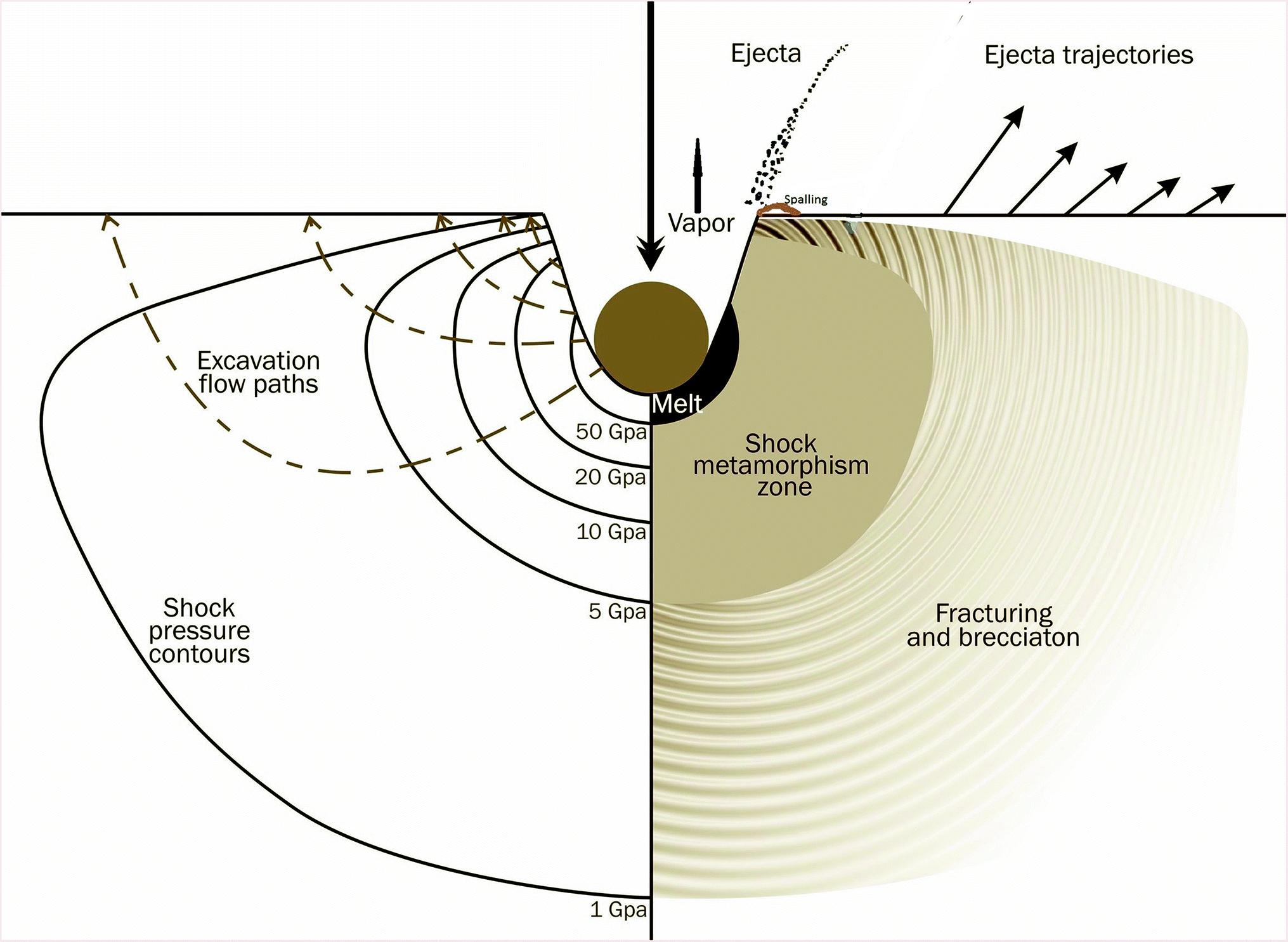 Impact Cratering   SpringerLink