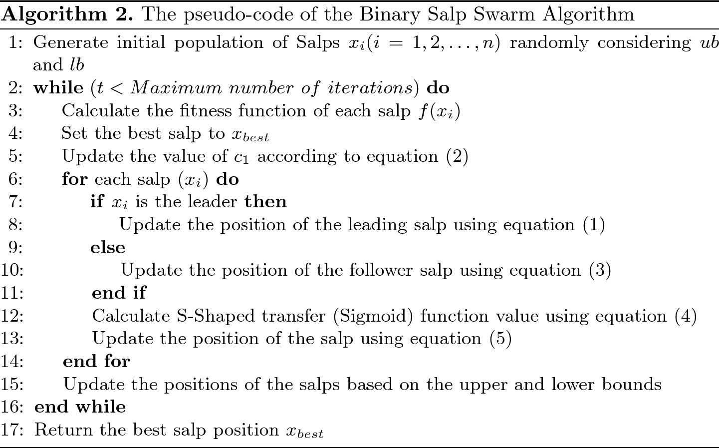 A Chaotic Binary Salp Swarm Algorithm for Solving the Graph