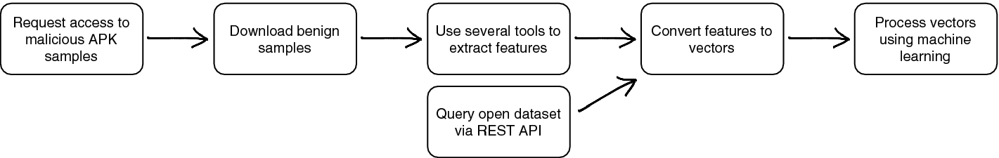 AndroParse - An Android Feature Extraction Framework and Dataset
