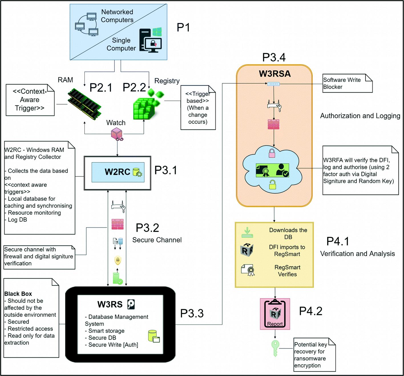 Digital Forensic Readiness Framework for Ransomware Investigation